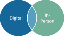 Combining Digital and In-Person Learning