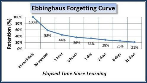 Ebbeinghaus Forgetting Curve learning