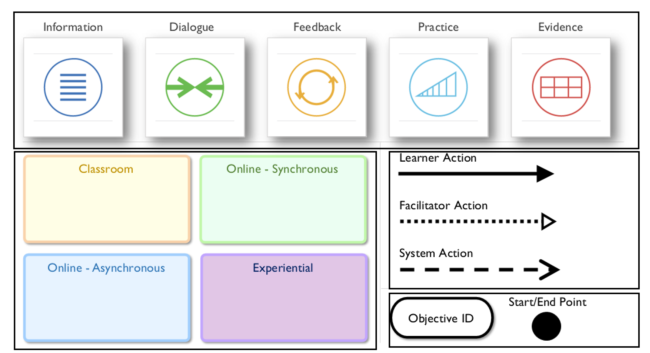 Learning Environment Modeling Language Components