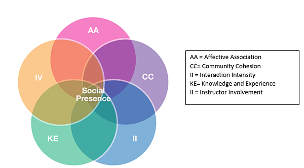 Social Presence Model 090320 Blog