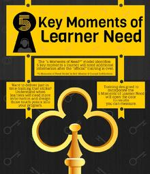 5 Moments of Learner Need Infographic